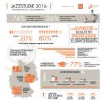 Die Jazzstudie 2016 wurde veröffentlicht